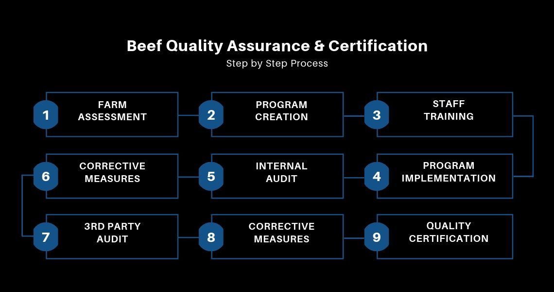 Beef Quality Assurance & Certification