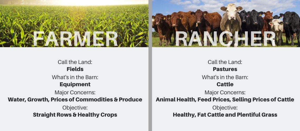 What is the difference between a farm and a ranch | Farm vs Ranch | Farmer vs Rancher