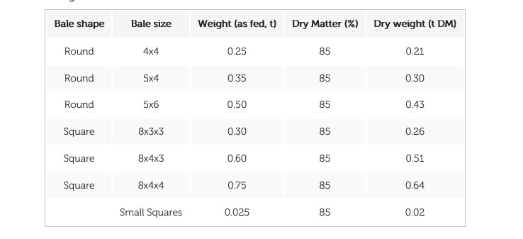 Hay bale sizes and weight USA